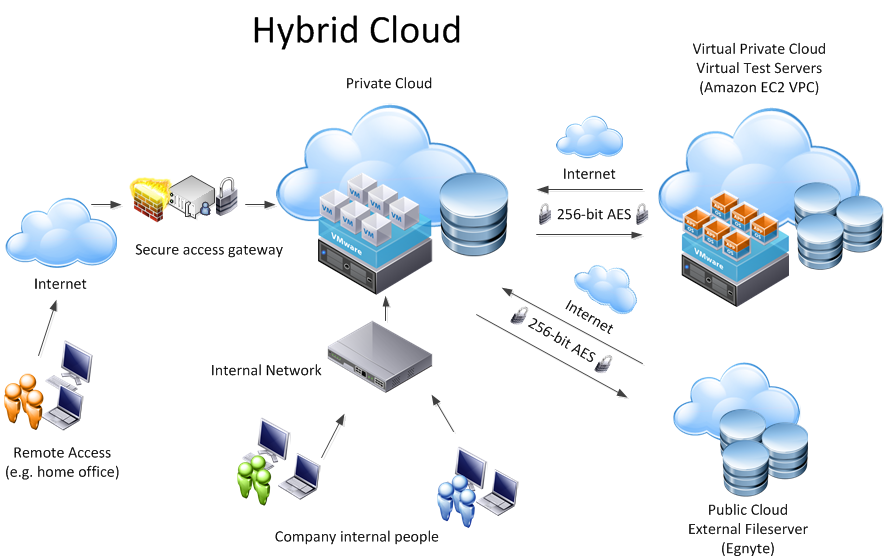 Accelerate results with Hybrid Cloud Computing Solutions